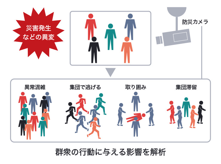 異変発生時の群衆の行動を防災カメラでとらえ、状況を解析する図
