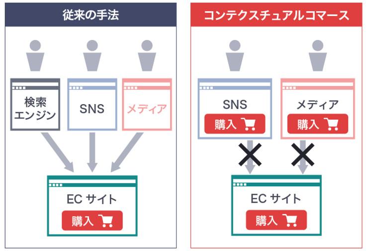 従来の手法では、ユーザーはSNSやメディアを経由してECサイトにアクセスし、そこで購入していたが、コンテクスチュアルコマースでは、SNSやメディアに直接購入口があるので、わざわざ別のECサイトに行く必要がない。