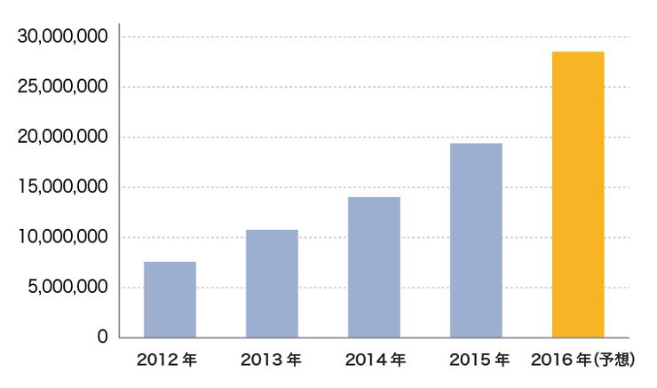 2012年から2015年にかけての訪日外国人数の推移と2016年の予想