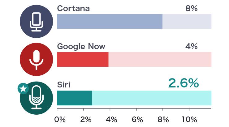 米国のテックメディアExperts ExchangeがSiri、Cortana、Google Nowを対象に実施した調査の結果、質問に対する誤答率はCortanaが8%、Google Nowが4%、Siriが2.6%だった