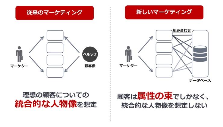 前述の従来のマーケティングと新しいマーケティングを表した図