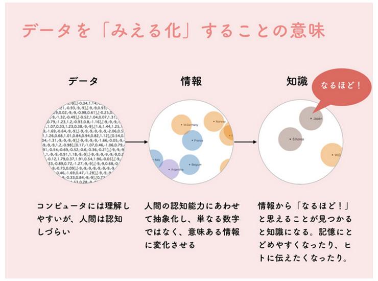 一般社団法人 Open Knowledge Japanが制作したサイト「税金はどこへ行った」