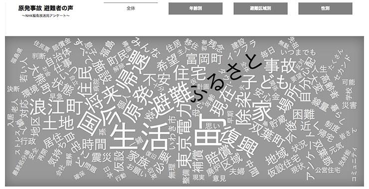 矢崎裕一氏が制作した「原発事故 避難者の声〜NHK福島放送局アンケート〜」。原発事故の避難者の声を可視化した。