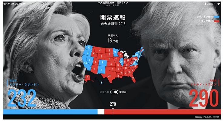 日経Visual Dataサイト『米大統領選2016 開票ライブ』コンテンツ内のグラフィック例