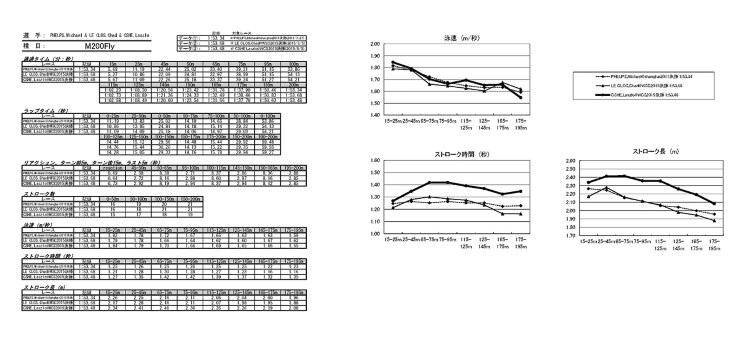 エクセルシートにデータを入れていく。競泳のデータ活用の歴史は長く、入力する項目はすでにフォーマット化されている