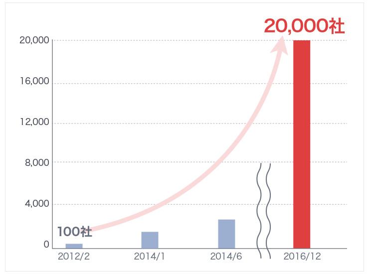 2012年2月に100社だったウォンテッドリーの利用企業数は、2016年12月現在で2万社に上る。