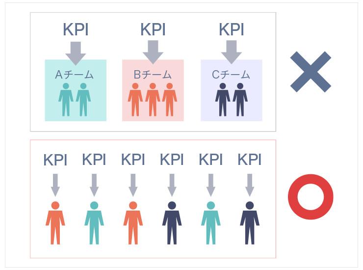ウォンテッドリーでは、目標達成に向けたKPIをチーム単位ではなく個人ごとに設定する。