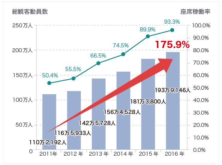 横浜DeNAベイスターズの総観客動員数は、2011年から2016年までに、約110万人から約194万人に、同時期に、座席稼働率は約50%から約93%に伸びた。