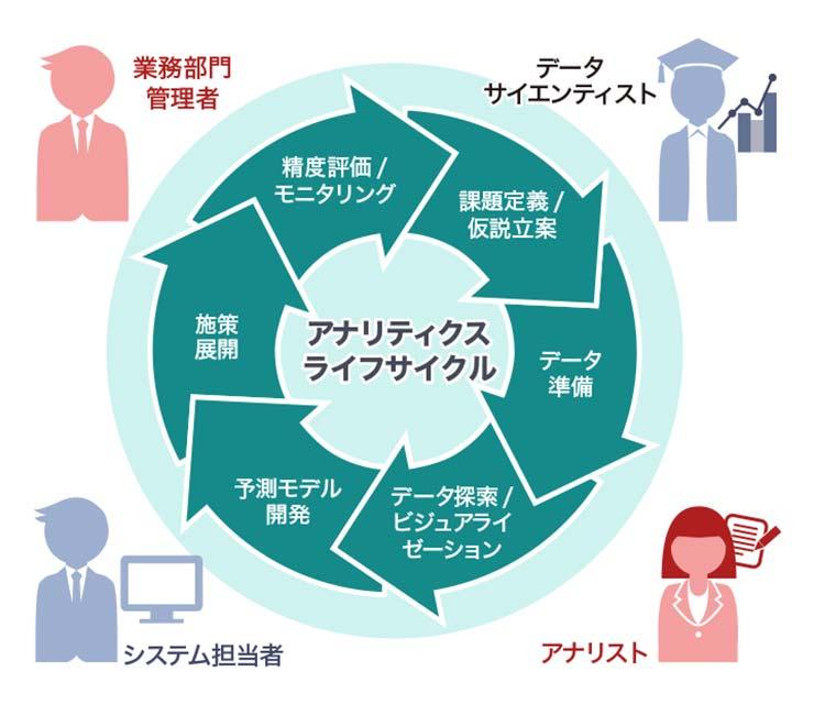 AS Institute Japanの提唱するアナリティクス・ライフサイクル