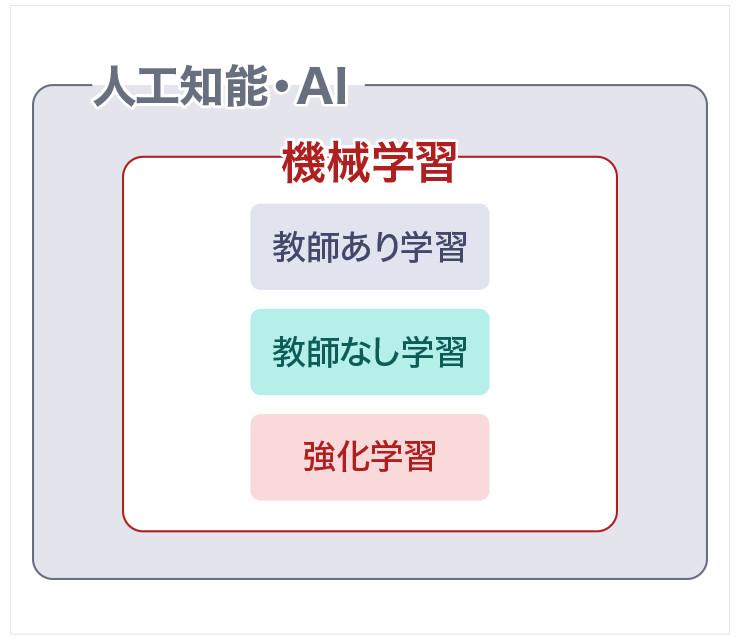 機械学習はAIに含まれる概念であり、その機械学習は「教師あり学習」「教師なし学習」「強化学習」に分類される。