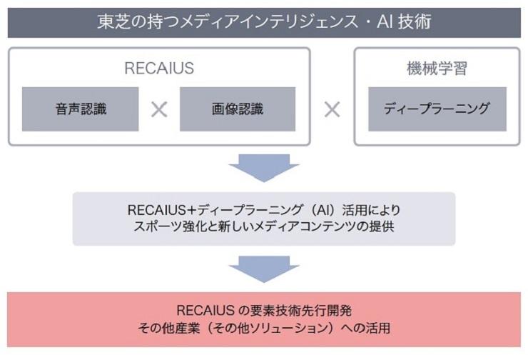 実証実験は、RECAIUSとディープラーニングを組み合わせることによって得られるデータを、その他の産業や分野に生かしていくことが目的となる