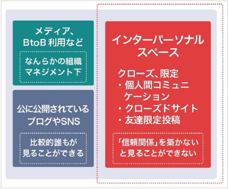 石井氏作成「SBAセミナー20161206」スライドより作図「インターネットコミュニティの種別」