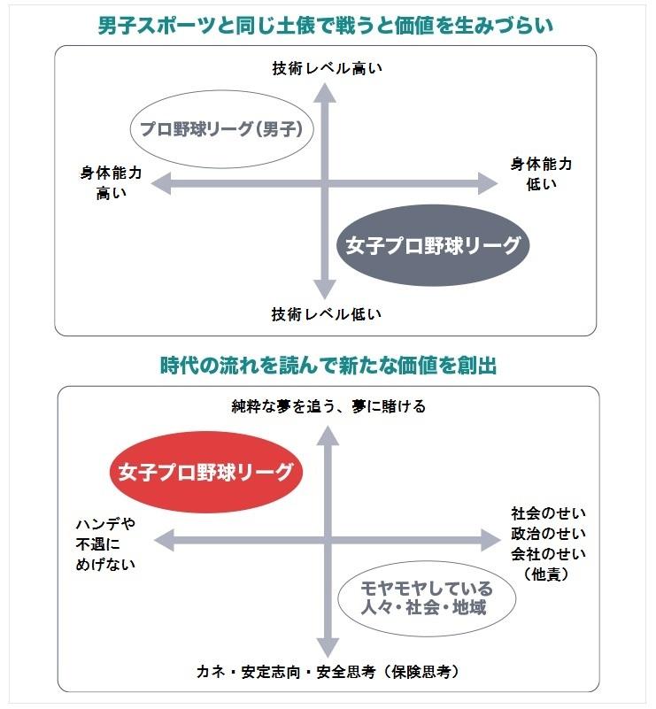 石井氏作成「SBAセミナー20161206抜粋」スライドより作図「女子プロ野球リーグの価値設計」