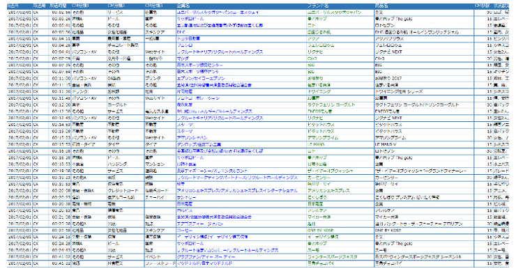 メタデータには、放送日、放送局、内容、出演者など、あらゆる情報が記録されている。
