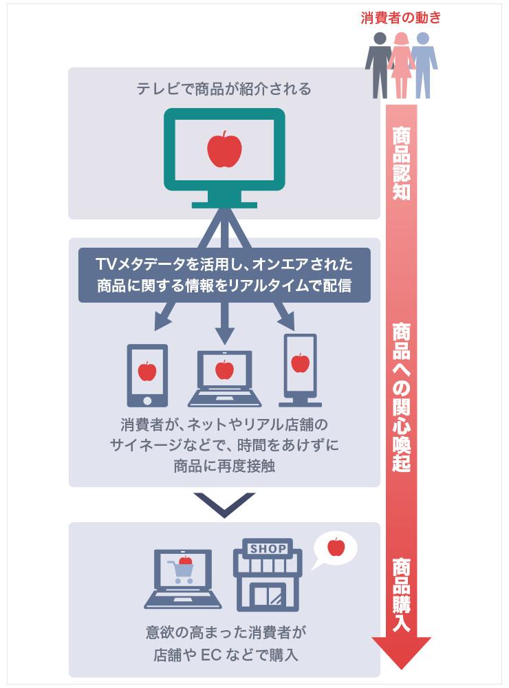 テレビでオンエアされた商品名やサービスなどを、タイミングよくネットの検索結果やスーパーなどの店頭にあるデジタルサイネージに表示させることで、消費者の記憶の新しいうちに売りにつなげる