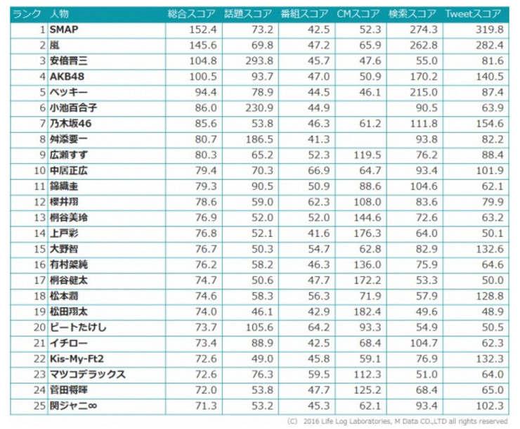 今年の顔ランキング2016では、1位はSMAP、2位は嵐、3位は安倍首相。以下、AKB48、ベッキーと続く。