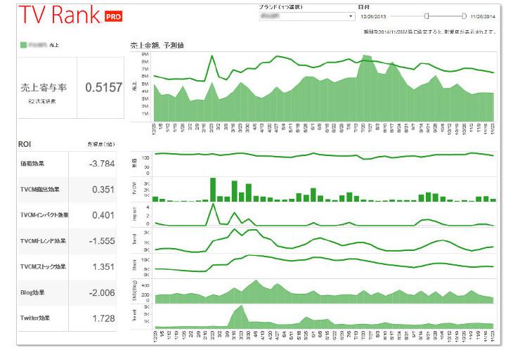 TV Rankで分析することで、CMが商品の売上にどの程度寄与したか可視化できるようになる。