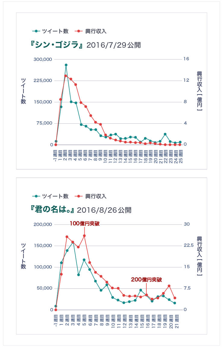 『シン・ゴジラ』『君の名は。』ともに、週ごとの興行収入の増減は、ツイート数の増減とほぼ一致した動きを見せている。