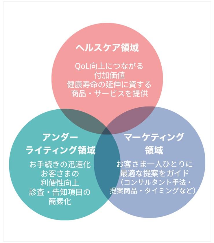 ヘルスケア領域では、QoL向上につながる付加価値として健康寿命の延伸に資する商品・サービスを提供。アンダーライティング領域では、お手続きの迅速化、お客さまの利便性向上、診査・告知項目の簡素化を実現。マーケティング領域では、お客さま一人ひとりに最適な提案をガイド(コンサルタント手法・提案商品・タイミングなど)。