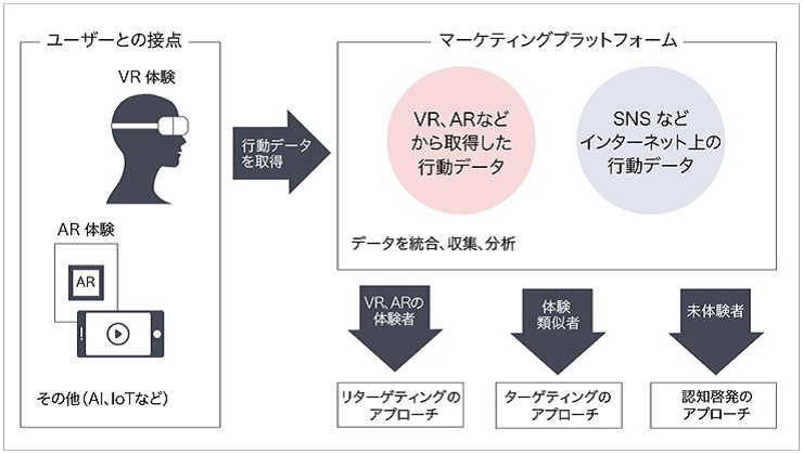 フィジタルマーケティングの流れをあらわした図