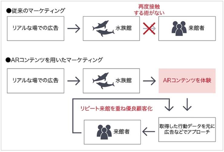 水族館でのARを活用したデジタルマーケティング体系図
