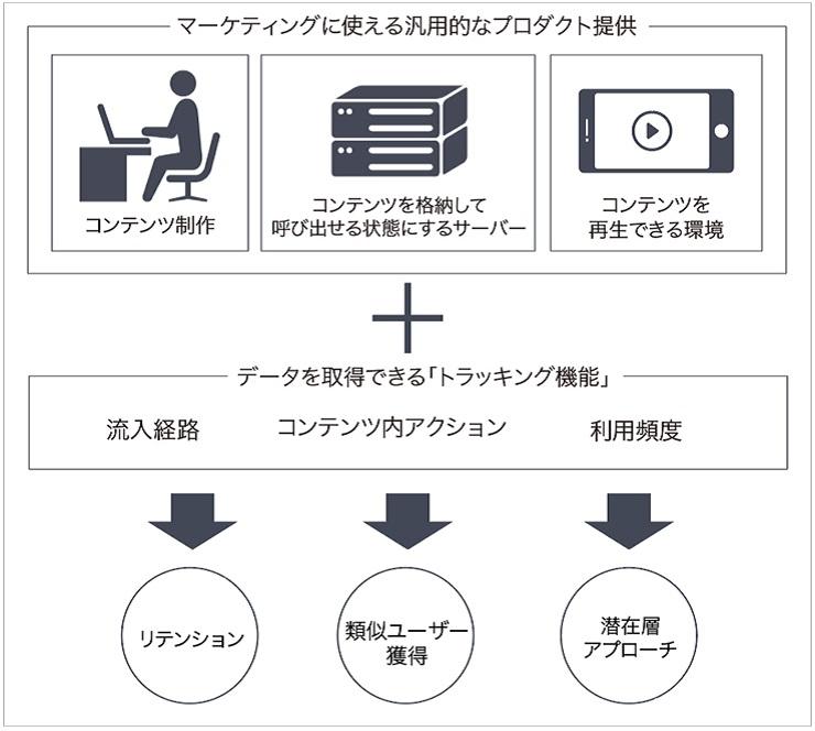 パッケージプラットフォーム図