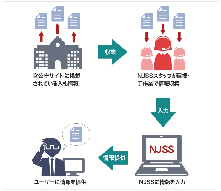 官公庁サイトに掲載されている入札情報を、クラウドワーカーであるNJSSスタッフが目視・手作業で収集。それをNJSSのデータベースへと入力することで、ユーザーに入札情報が提供される