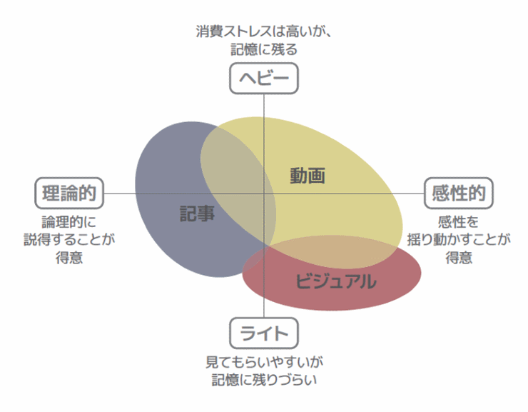 後述されているコンテンツマーケティングにおける形態について表したポジショニングマップ
