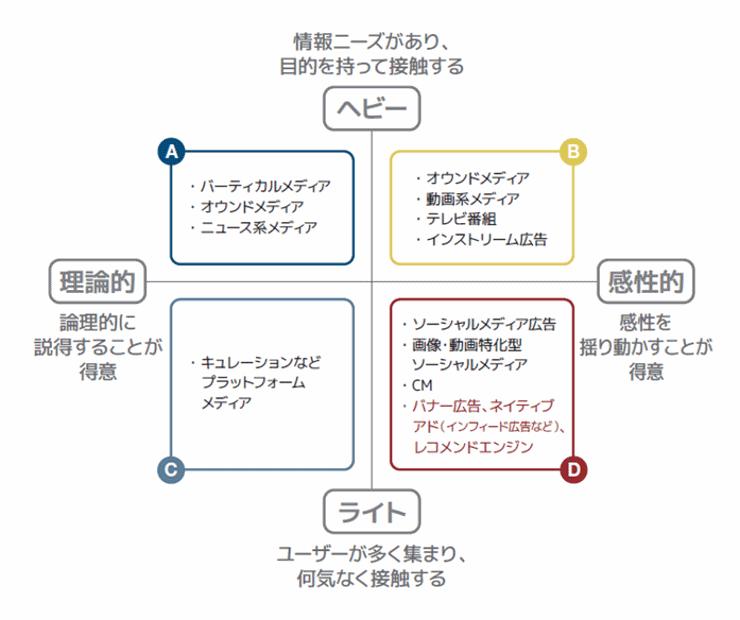 コンテンツマーケティングにおける場所と誘導について表したポジショニングマップ