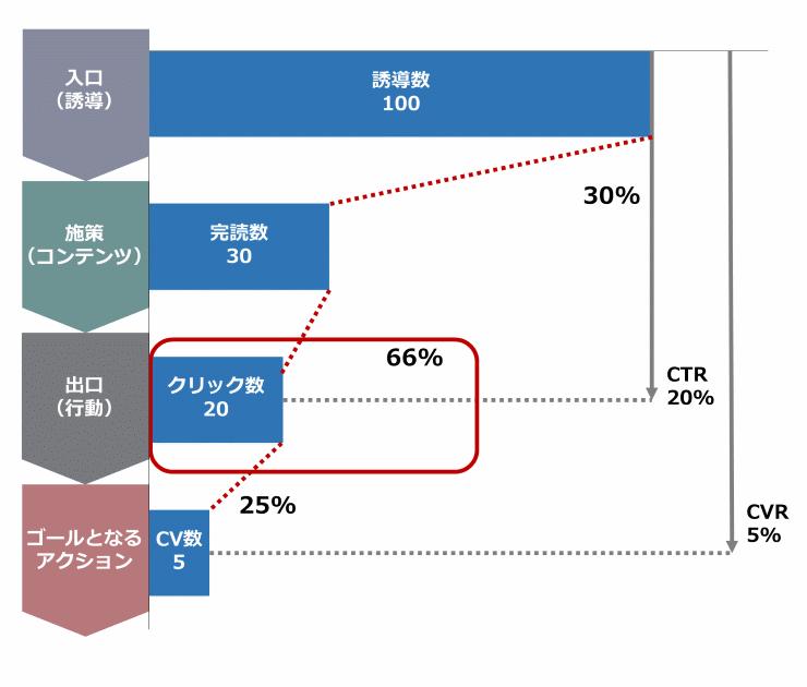 4つのフェーズごとに確認する指標を表した図例