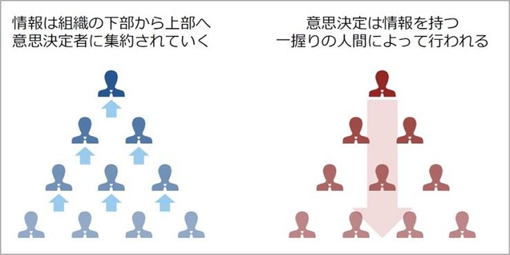 ヒエラルキー型組織では、情報は組織の下部から上層部へと集約されておき、意思決定は上層部の人物によって行われる