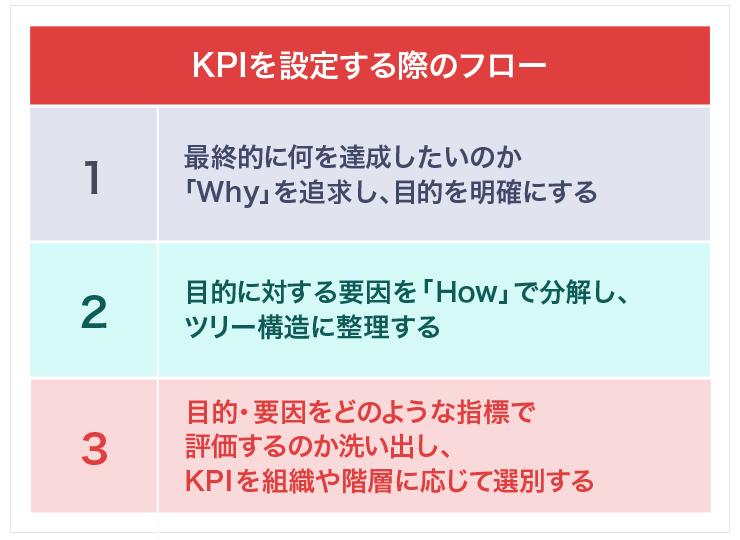 KPIを設定する際のフローを説明した図版