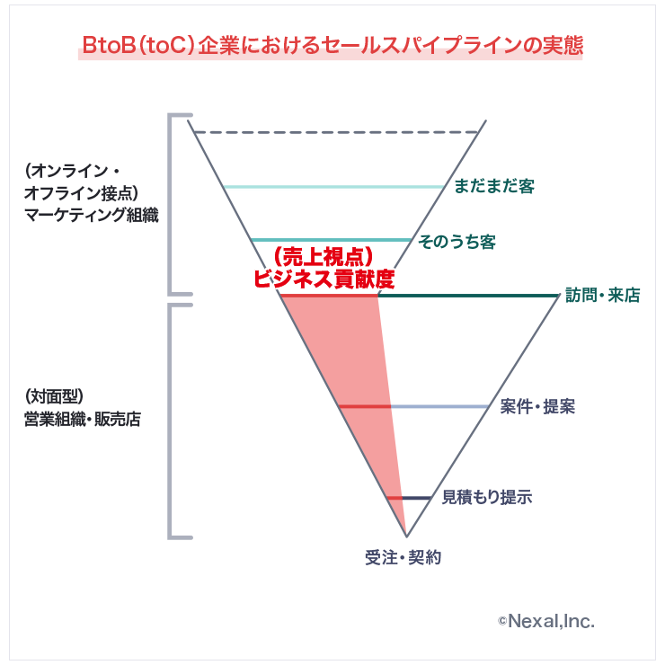 BtoB(toC)企業におけるセールスパイプライン説明図(株式会社Nexal作成)