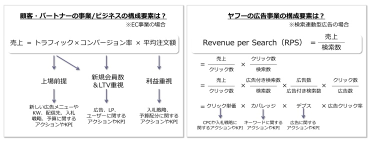 上述したヤフーとEC事業者のビジネス構成要素のイメージ図