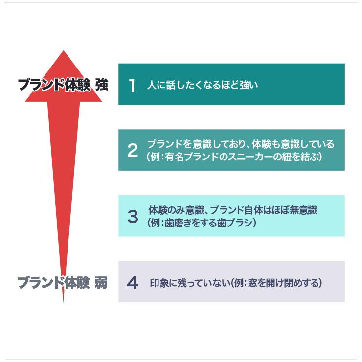 消費者がブランドを体験するときには、4段階のインテンシティー(強度)があることを表す図