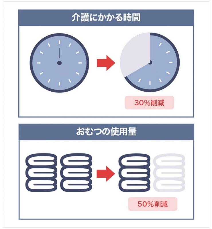 Dfreeの導入によって、介護にかかる時間が30%減、おむつの使用量が50%減となったケースもある