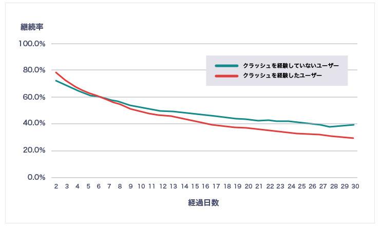 アプリ導入30日後の状況を見ると、クラッシュを経験したユーザーは、そうでないユーザーよりも継続率が10ポイント低い。