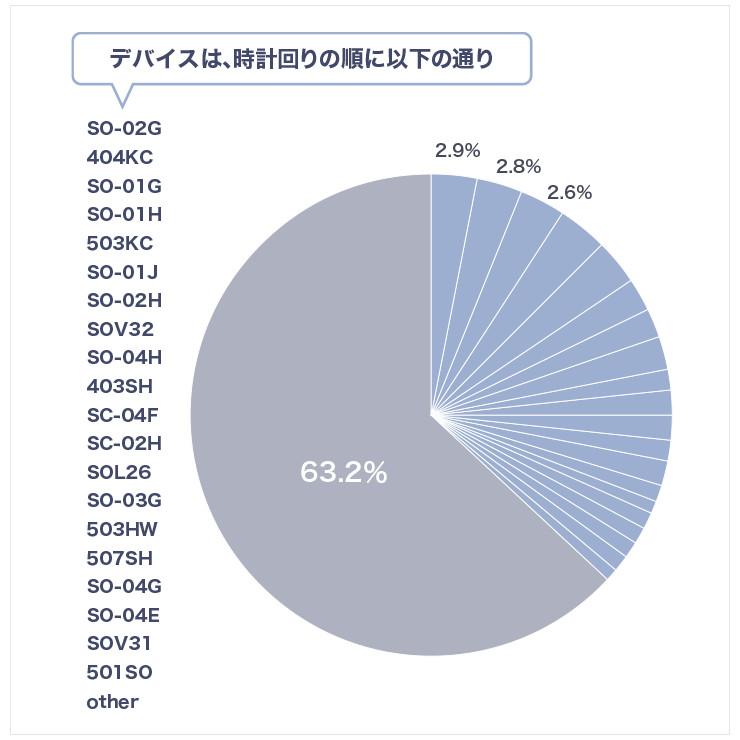 国内で利用されているAndroid端末トップシェアの機種でも2.9%であり、上位20機種のシェアを合計しても36.8%と、40%に満たない。