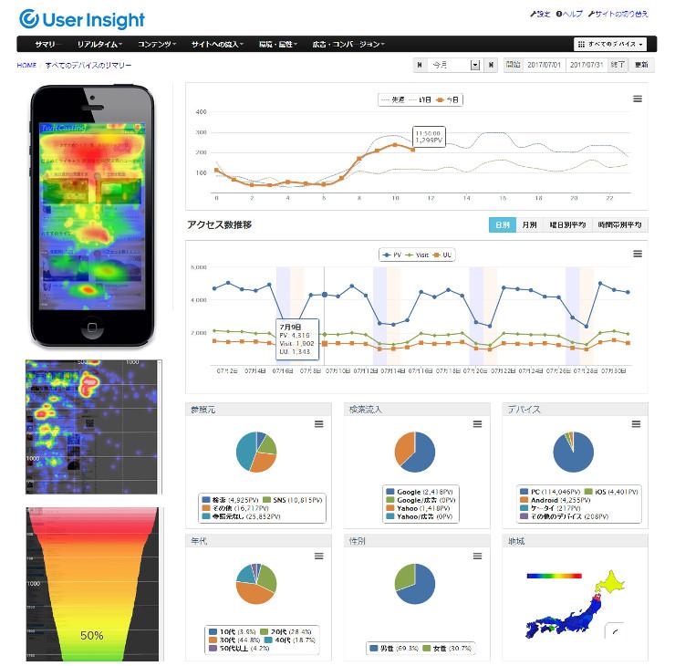 「User Insight」を利用すると、どのコンテンツがよく見られているか、ヒートマップで分析できる