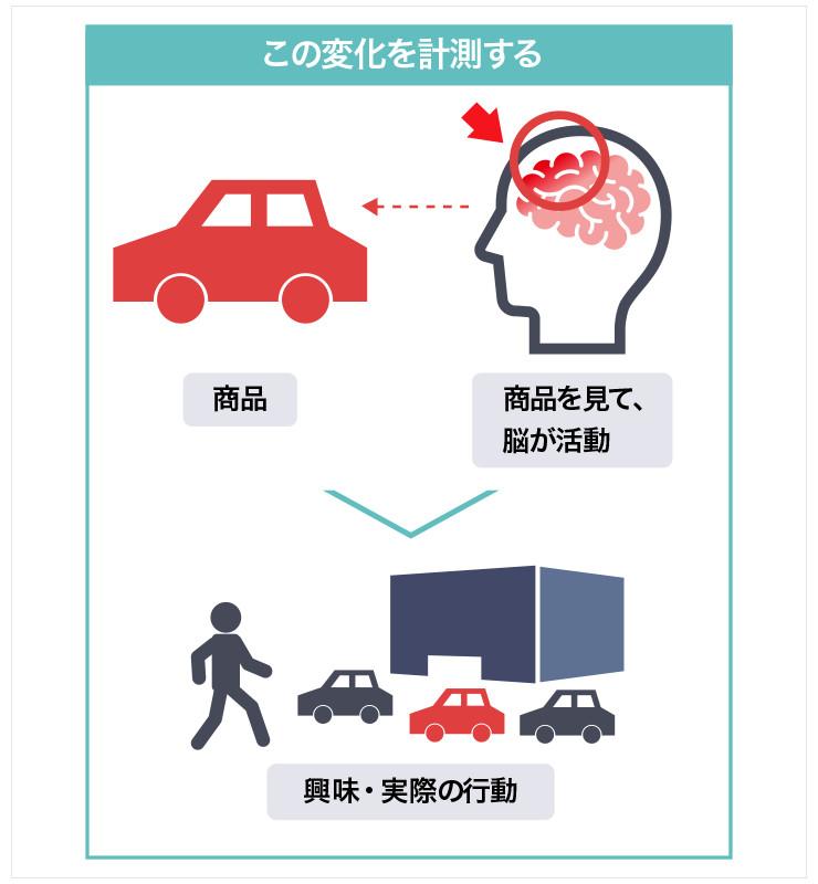 商品を見た脳の反応を計測することを表した図