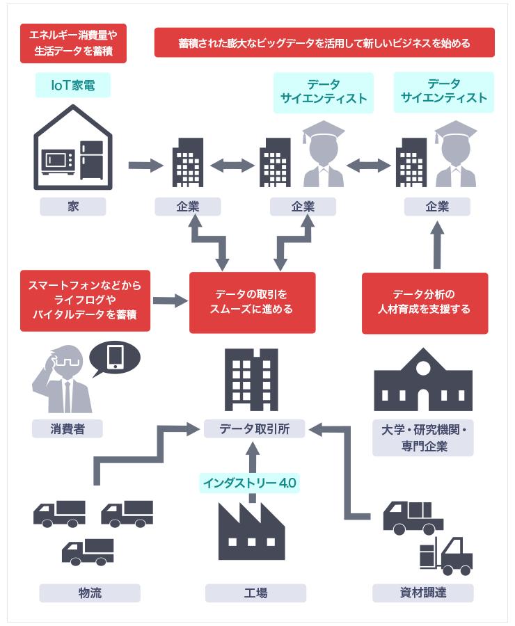 図 データ資本主義の経済活動