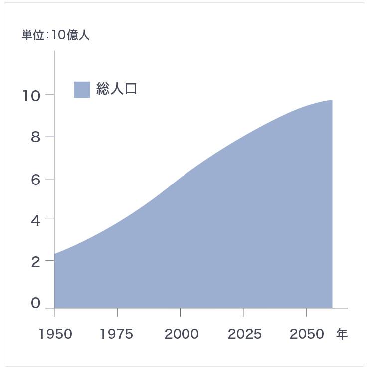 世界の人口は増加を続け、2050年には98億人に達すると予想されている。