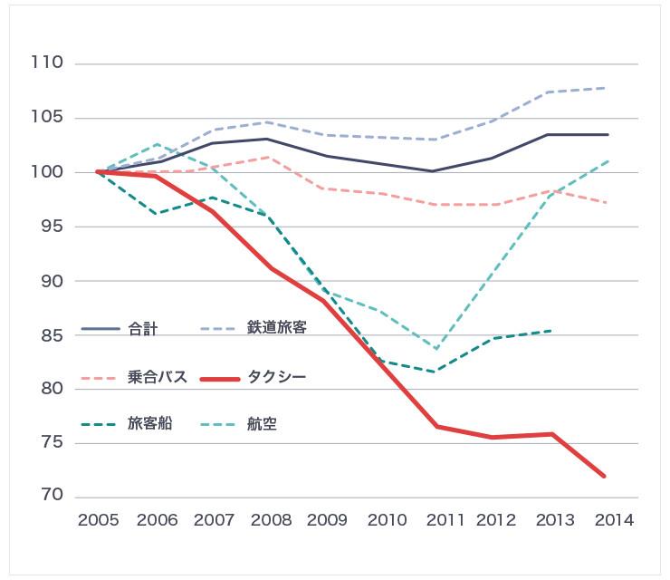 鉄道、バスなどの交通手段のなかで、タクシーは2005年以来右肩下がりに輸送量を減らしている