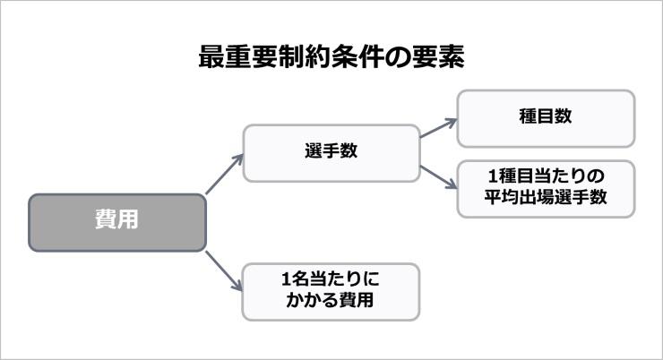 展開図の例