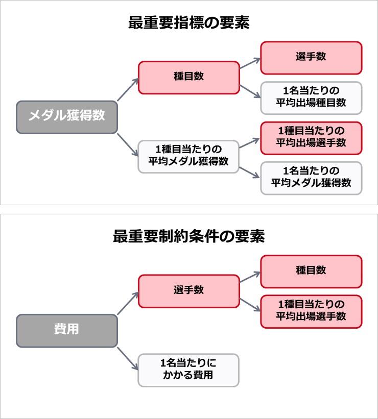 上記内容の例図
