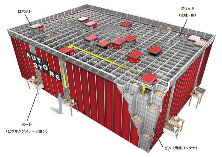 オートストアは、天井部分に張りめぐらされた格子状のフレームの上をロボットが左右に動きながら、コンテナを作業員のもとに運ぶ。