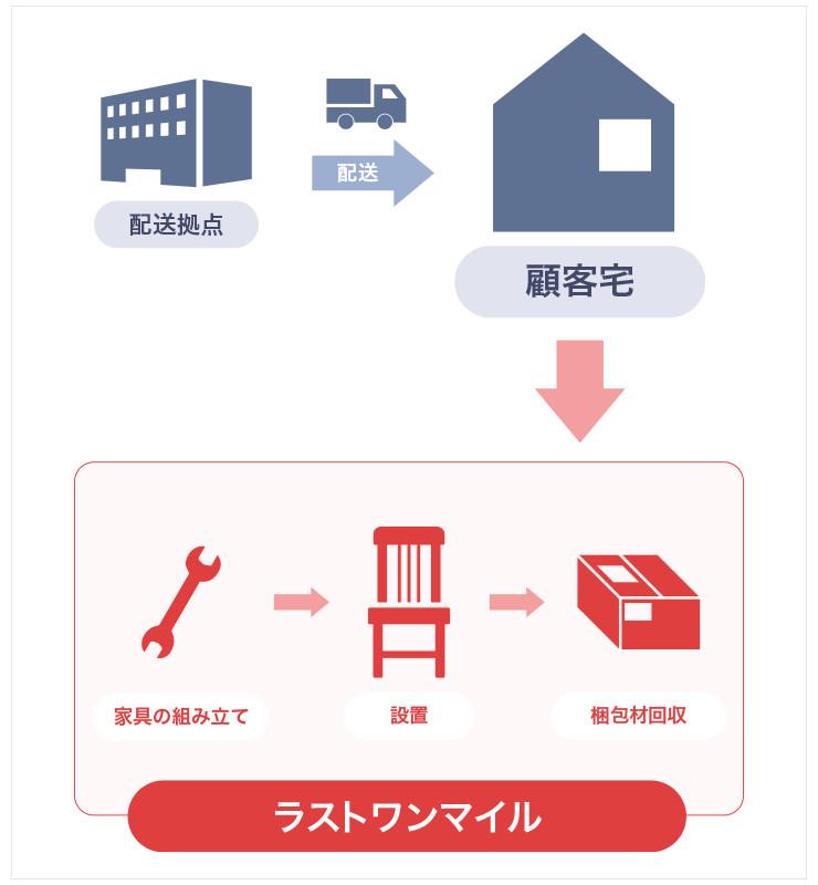 配送先で、荷物の組み立て、設置、梱包材の回収を行うことがホームロジスティクスの「ラストワンマイル」であり、これは家具の配送を行っている同社ならではの優位点となっている。