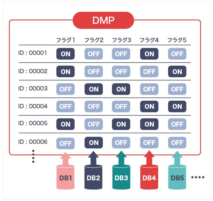 キリンのDMPは、ユーザーの行動履歴に応じてさまざまなフラグを立て、ユーザー像を浮かび上がらせることによって、よりよいコミュニケーションの実現を図っている。