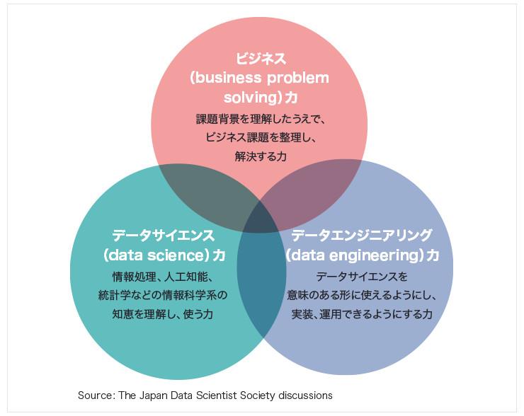 データサイエンティスト協会では、データサイエンティストに求められるスキルとして、課題背景を理解し、ビジネス課題を整理して解決する「ビジネス力」、情報処理、人工知能、統計学などの情報科学系の知恵を理解し、使う「データサイエンス力」、データサイエンスを意味ある形に実装、運用する「データエンジニアリング力」を掲げている。