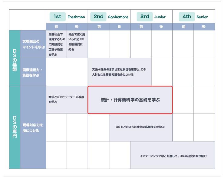 横浜市立大学データサイエンス学部のカリキュラムは、「統計学」に力を入れている点が特徴。